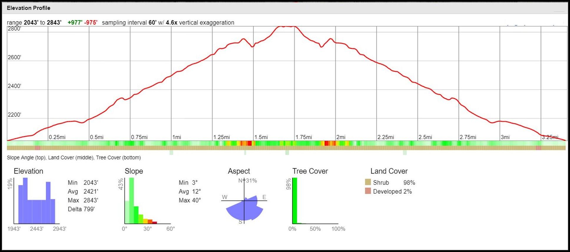 Etiwanda Falls Elevation Profile
