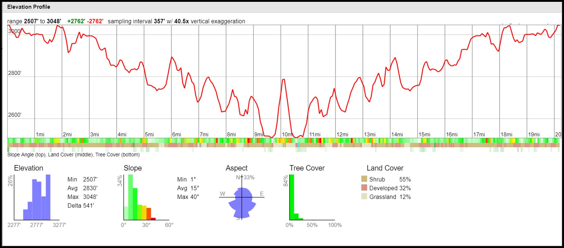 Willett Hot Springs Elevation Profile